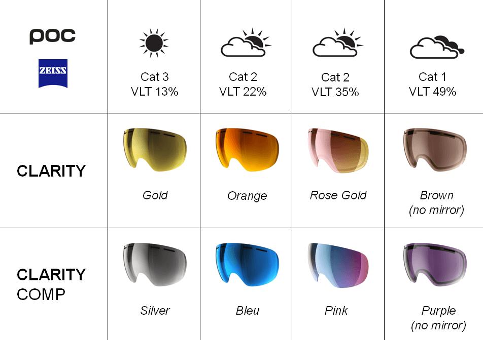 teintes verres POC Clarity