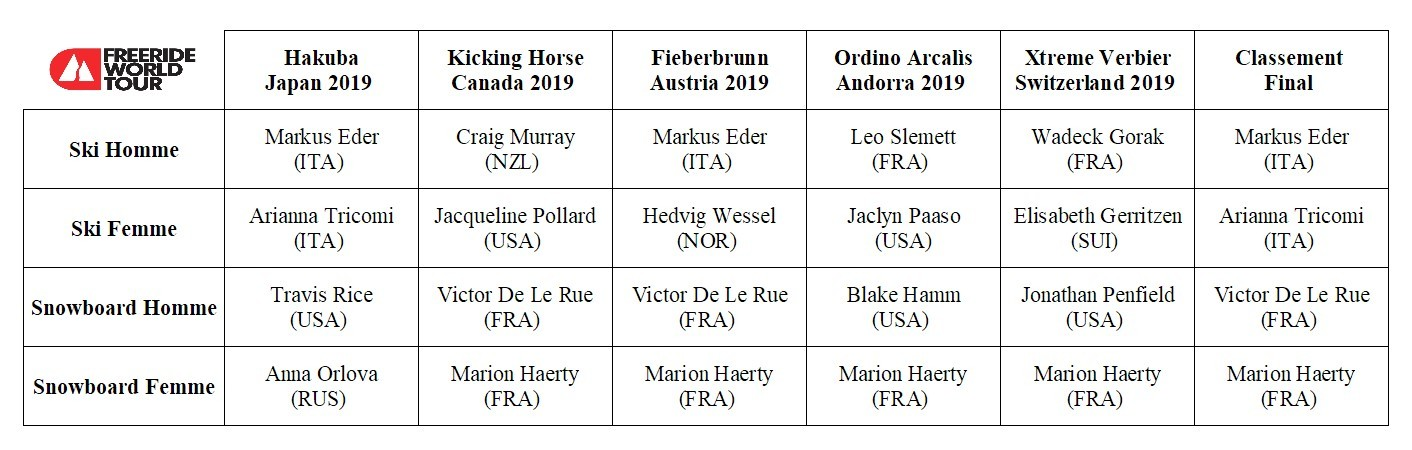 Freeride World Tour résultats 2019