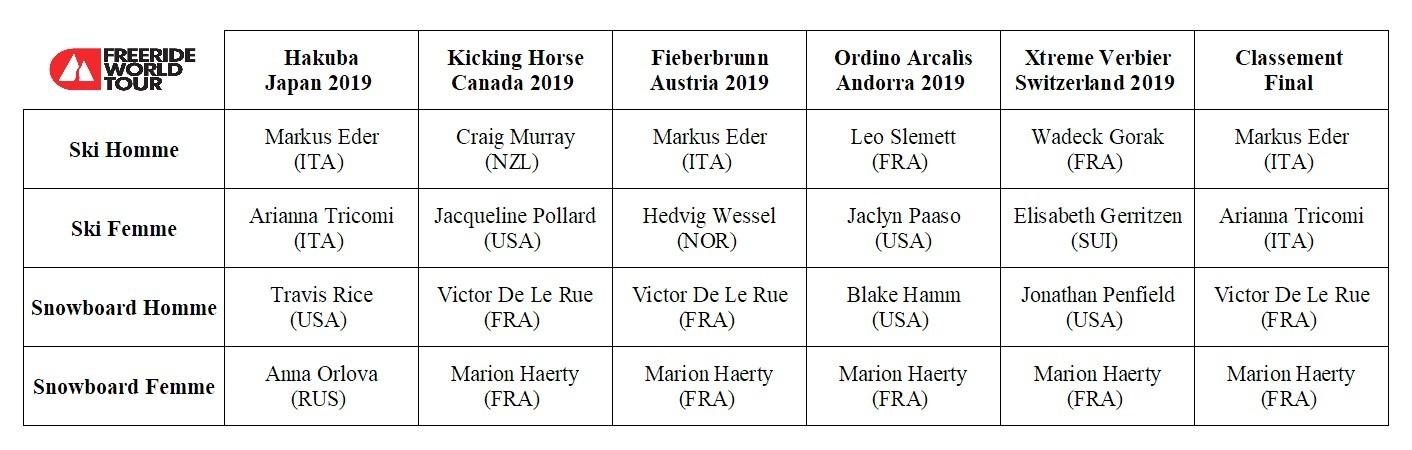Freeride World Tour résultats 2019