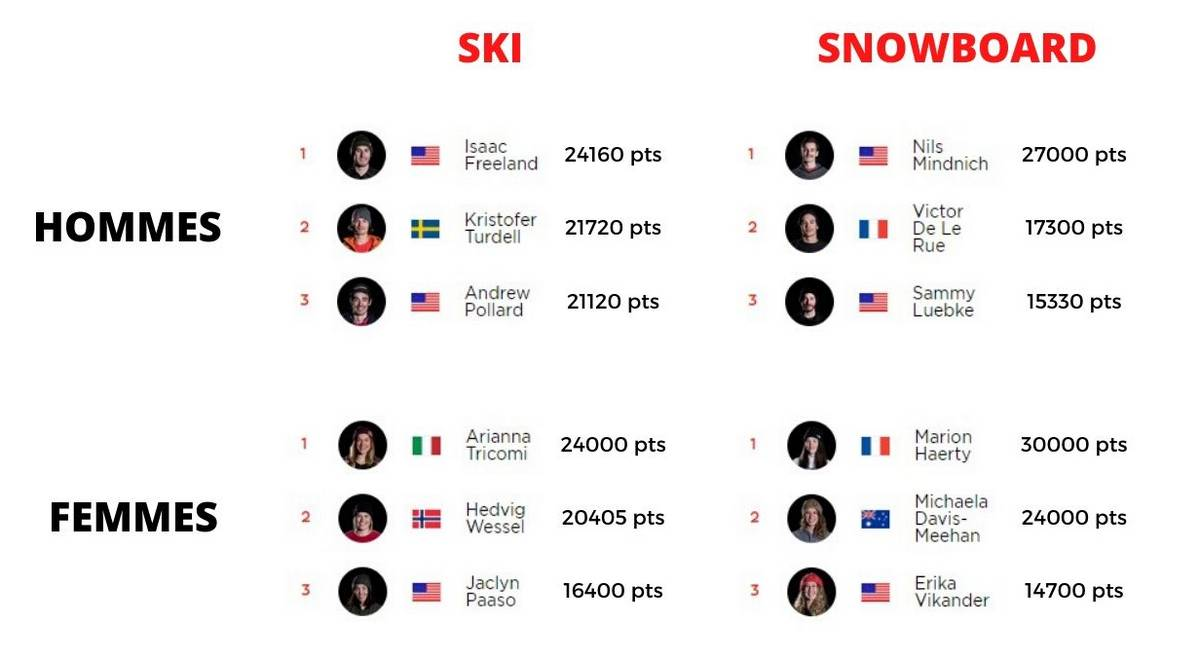 Freeride World Tour 2020 résultats