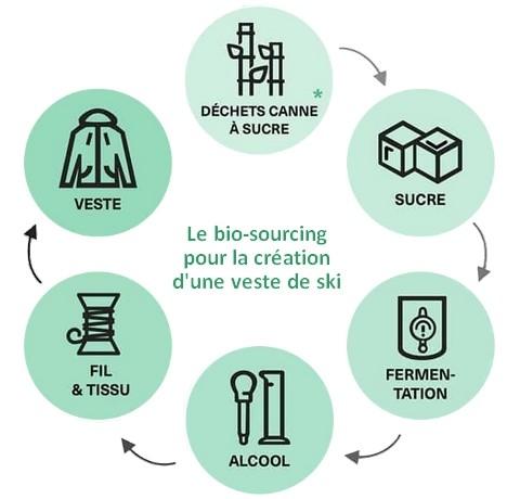 schéma bio-sourcing